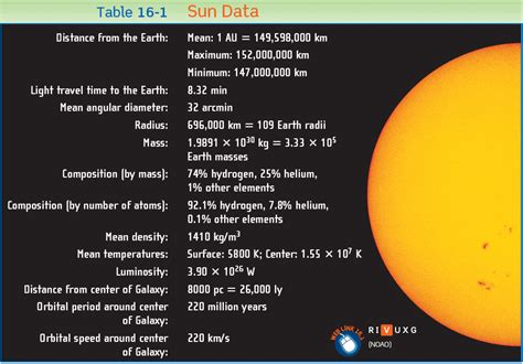 Radius by Lecture 8 The Internal Structure Of The Sun