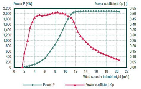enercon heat wiring diagram