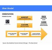 Can The Juno Business Model Win Over Uber