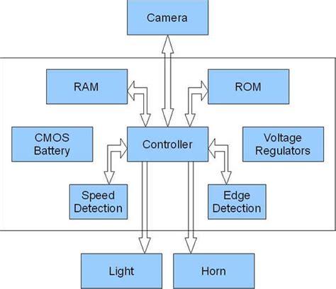 block diagram software engineering senior design 2007 8 team 8 stodar