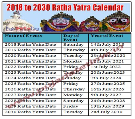 ratha yatra date time  india   ratha yatra calendar puja date time