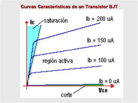 transistor bipolar curvas electronica transistores3