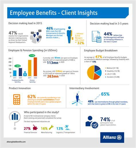 Employee Survey - employee benefits surveys commonpence co