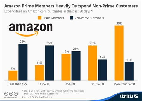 how many sales to amazon chart amazon prime members heavily outspend non prime