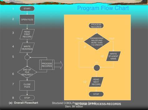 cobol flowchart generator cobol flowchart 28 images cobol flowchart create a