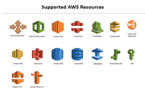 aws cloud formation template aws cloud formation
