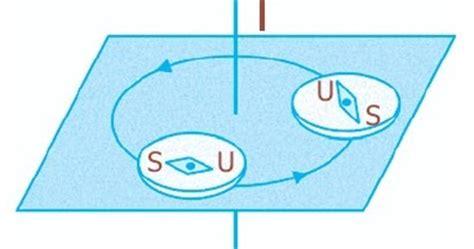 medan magnet  sekitar arus listrik induksi penghantar