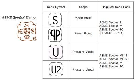 code section symbol 2014 mechanical app
