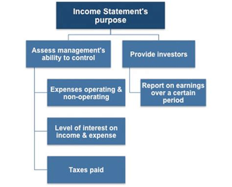 objective of income statement objective of income statement 28 images 28 flow