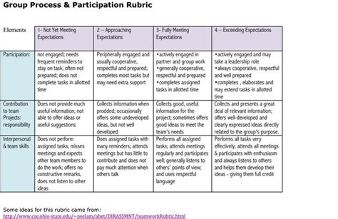 Essay Rubric Template by Essay Grading Rubric Template
