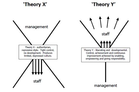 x and y theory x and theory y thinkpurpose