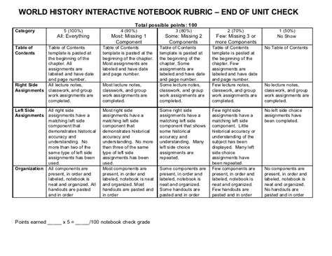 history rubric template world history interactive notebook rubric end of unit check
