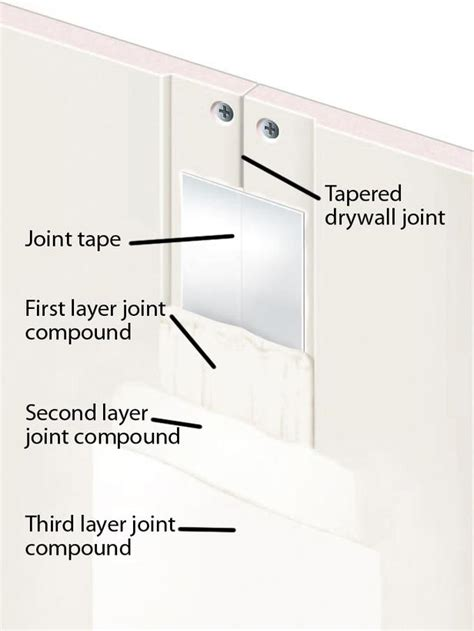 drywall basics measuring prep and the different types