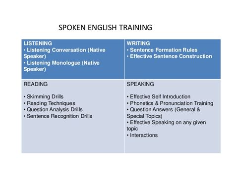 spoken tutorial online test questions bela ielts spoken english center chennai