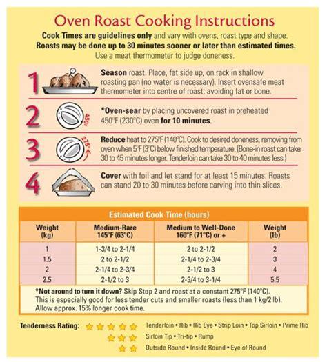 roasting chart food pinterest