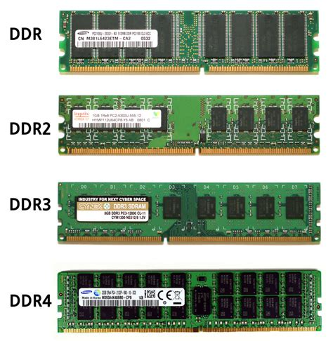 Memory Ddr ddr ddr2 ddr3 ddr4 free borrow and