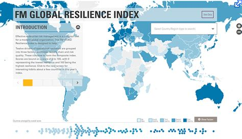 supply chain resilience rank