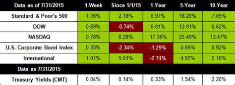 Motor Trade Job Hiring 2015 by August 3 2015 Stocks End Week Up Guardian Wealth Management