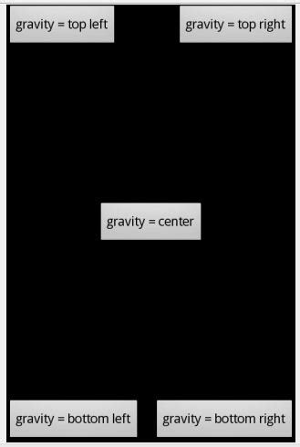 layout parameter gravity btech android projects layout parameters for view