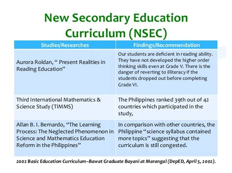 themes secondary education curriculum models philippines curriculum models