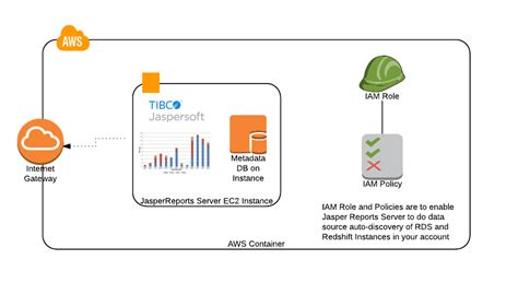Aws Marketplace Tibco Jaspersoft Reporting And Analytics For Aws Byol Cloudformation Emr Template