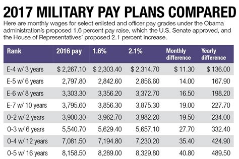2016 pay tables officer military pay gallery
