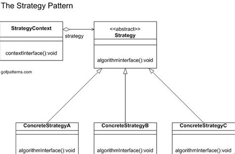 strategy pattern using abstract class strategy pattern behavioral design patterns used in gang