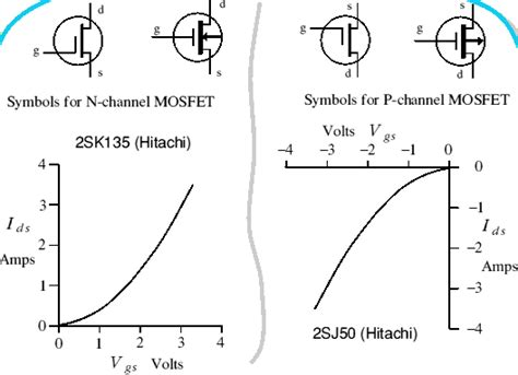 transistor jfet vgs transistor jfet vgs 28 images transistores relationship between vds and vgs mosfet