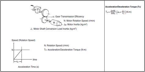 effective inertia servo motors and servo drives technical guide india