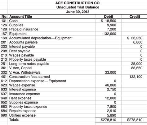 Medicare Credit Balance Form Solution Unadjusted Trial Balance And Including Adjustments
