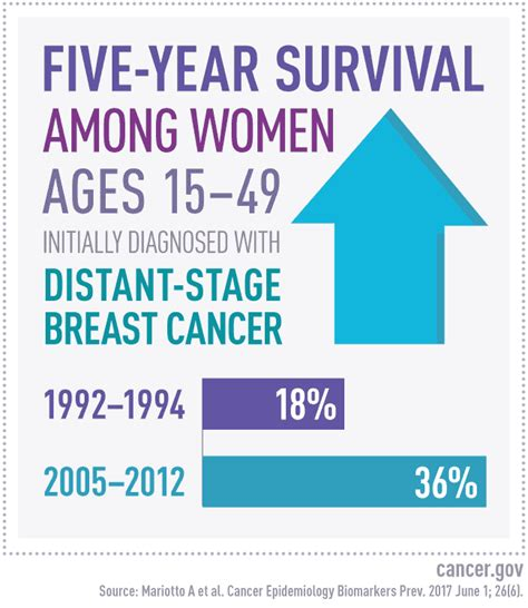 breast cancer 101 your book after diagnosis books study estimates number of u s living with