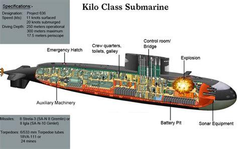 lada falkland militer indonesia tni al di antara kapal selam kilo