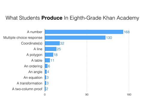 khan academy worksheets worksheets for school dropwin
