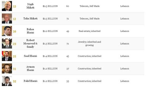 Forbes Names Their Web 25 List And Only 4 Of Them Are by Lebanon Has The Highest Number Of Billionaires Per Capita