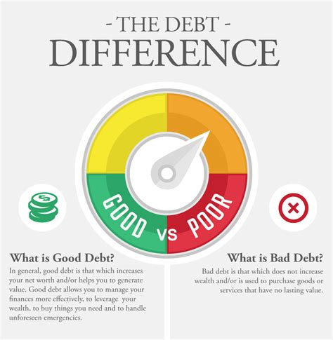 Good Debt vs. Bad Debt   Types of Good and Bad Debts