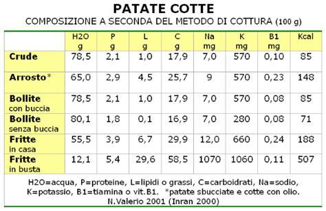 calorie degli alimenti cotti alimentazione naturale patata salutare anche con la
