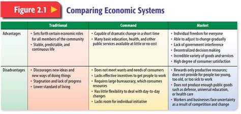 Comparing Economic Systems Worksheet by Class News Mr Farhoud S Classes Page 3