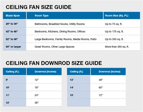 ceiling fan size calculator recommended ceiling fan size for bedroom what size