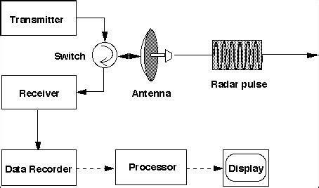 radar display wiring diagrams repair wiring scheme