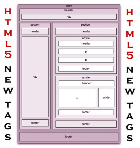 layout exles in html5 html5 new tags studywithdemo