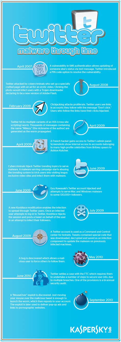 founders of twitter twitter s history with malware a timeline social media