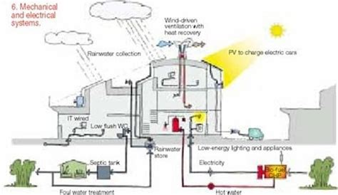 zero energy home kits zero energy buildings features benefits and materials