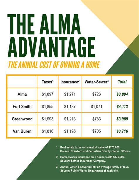 annual cost of owning a the alma advantage city of alma arkansas