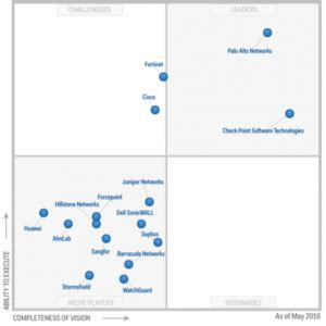 best enterprise firewall what is the best firewall among utm and enterprise