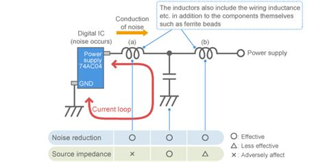 noise emitted inductor factors of noise problems complex murata manufacturing co ltd