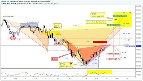 pattern trapper advanced trading strategies 99 best images about trading on pinterest candlesticks