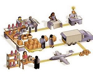 cadenas de suministro en el turismo log 237 stica flujo log 237 stico