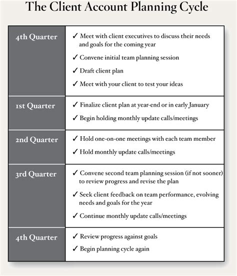 client management plan template client account planning andrew sobel