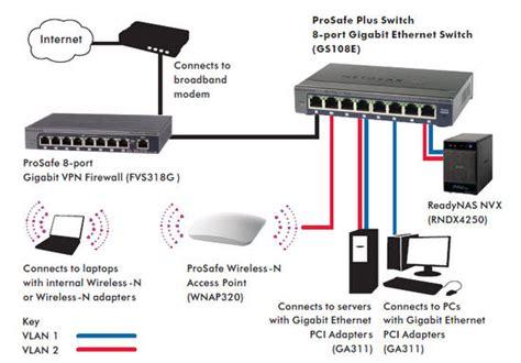 Home Server Network Design by Netgear Gs108e 100uks Prosafe 8 Port Web Managed Plus