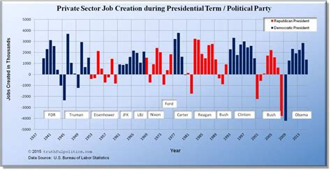 job creation bush vs obama national review u s job creation by president political party
